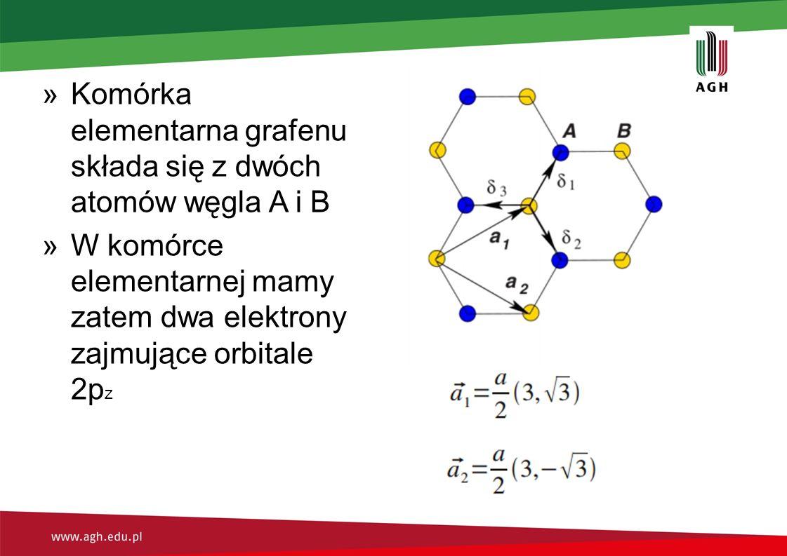 Komórka elementarna grafenu składa się z dwóch atomów węgla A i B