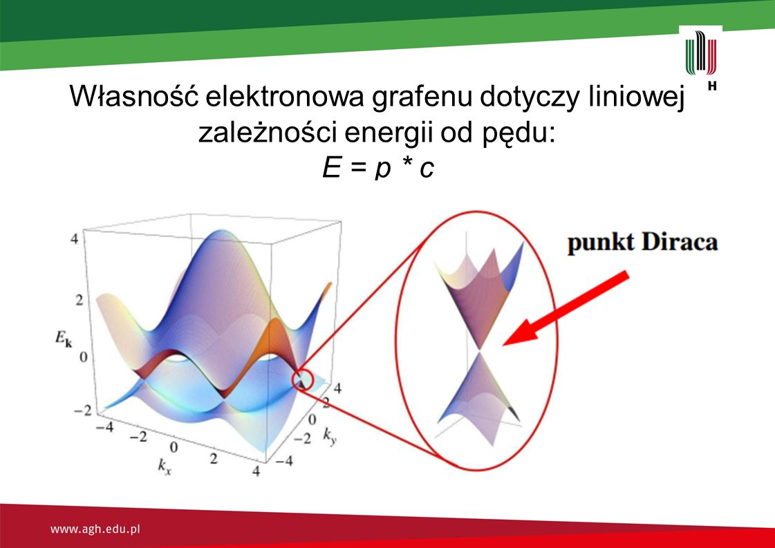 Własność elektronowa grafenu dotyczy liniowej zależności energii od pędu: E = p * c