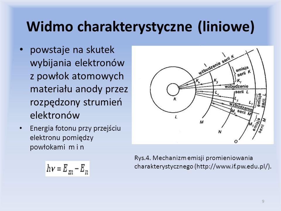 Widmo charakterystyczne (liniowe)