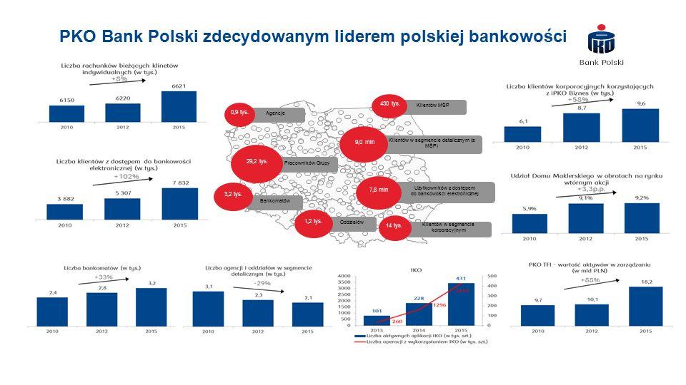 PKO Bank Polski zdecydowanym liderem polskiej bankowości