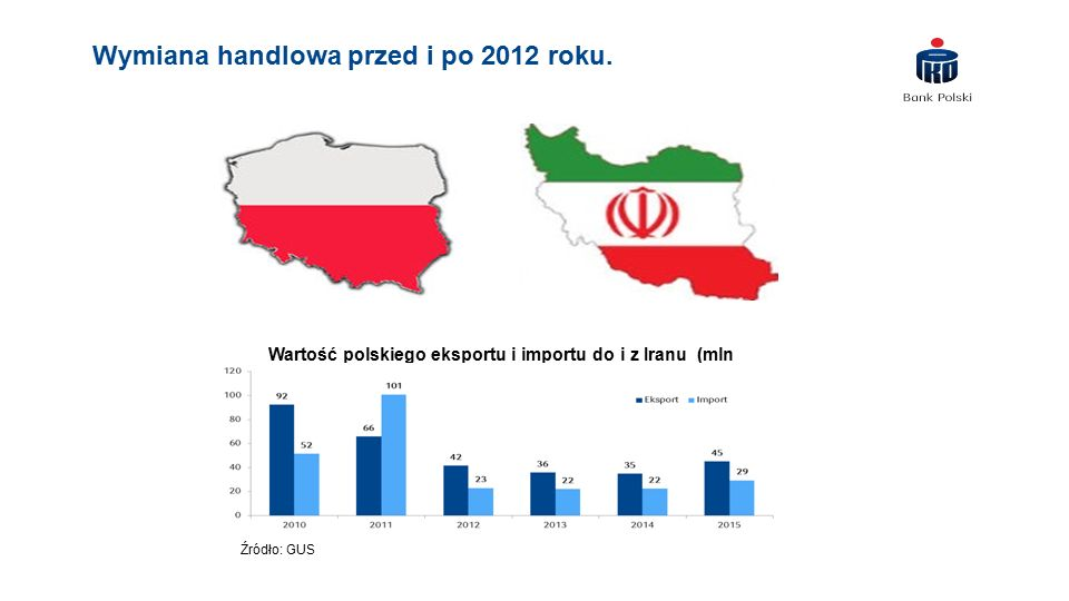 Wymiana handlowa przed i po 2012 roku.