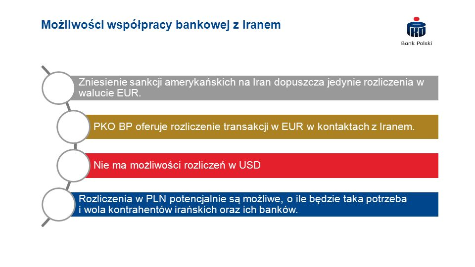 Możliwości współpracy bankowej z Iranem