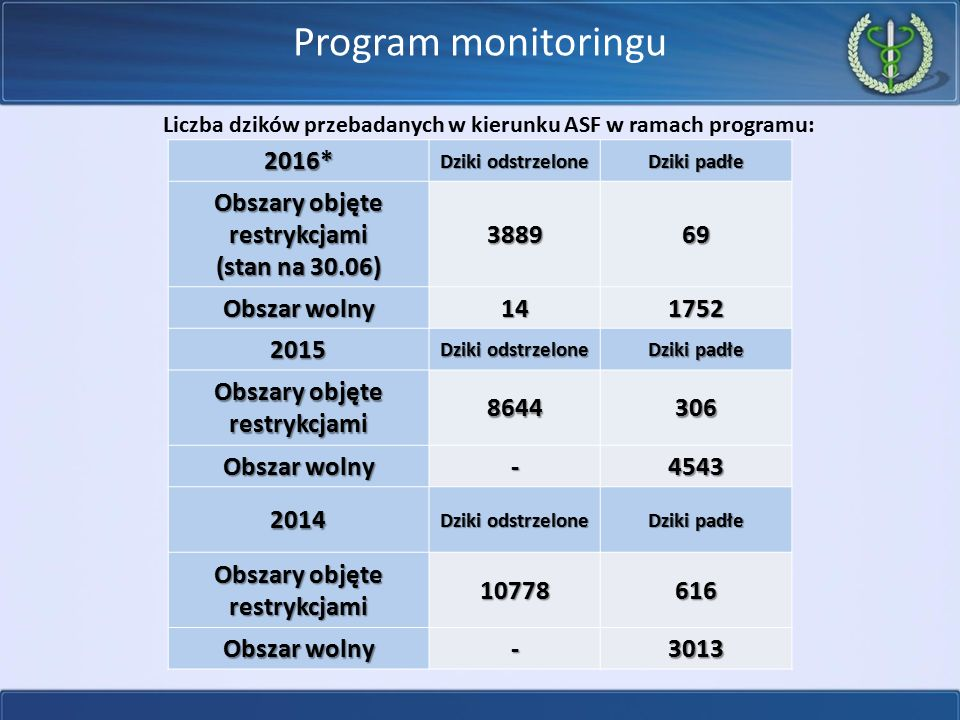 Program monitoringu 2016* Obszary objęte restrykcjami (stan na 30.06)