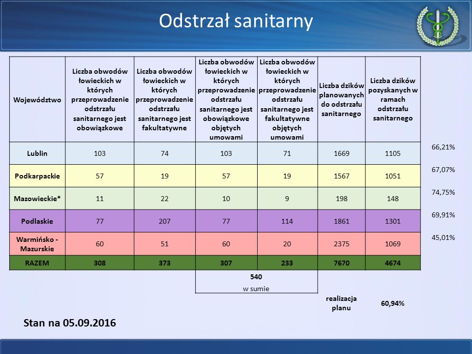 Odstrzał sanitarny Stan na 05.09.2016 Województwo