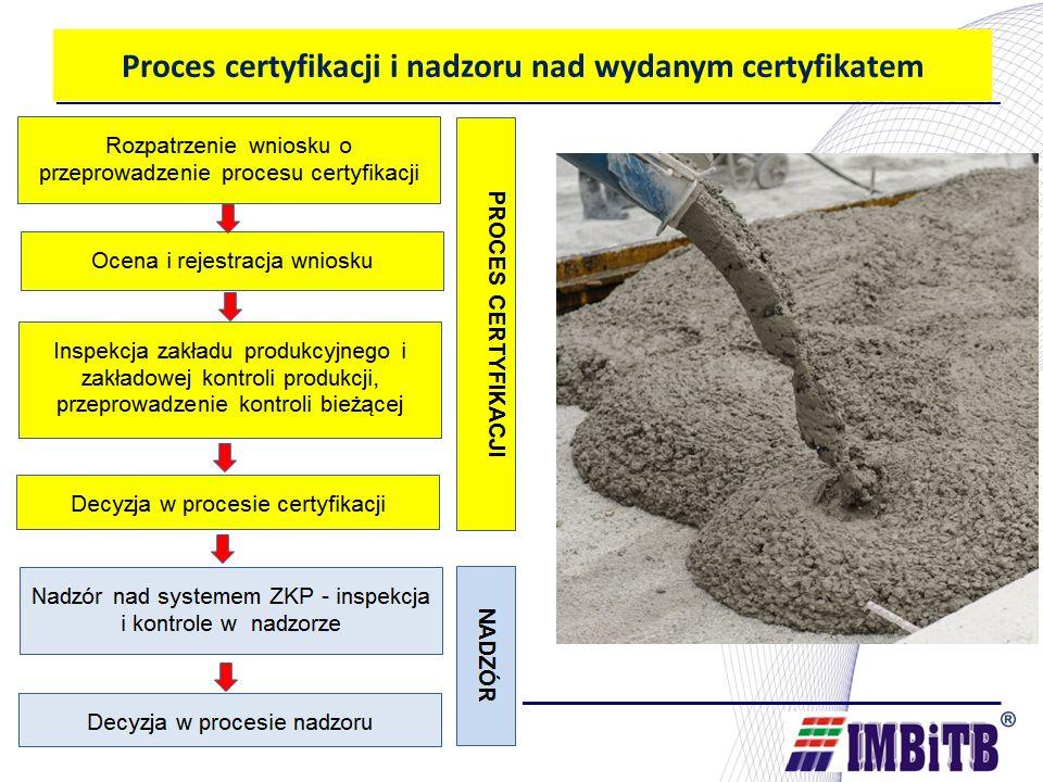 Proces certyfikacji i nadzoru nad wydanym certyfikatem