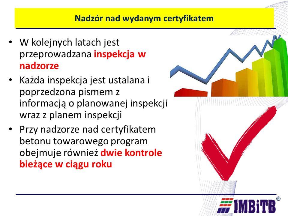 Nadzór nad wydanym certyfikatem