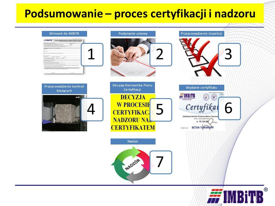 Podsumowanie – proces certyfikacji i nadzoru