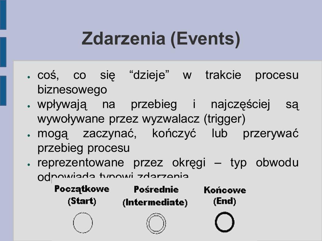Zdarzenia (Events) coś, co się dzieje w trakcie procesu biznesowego