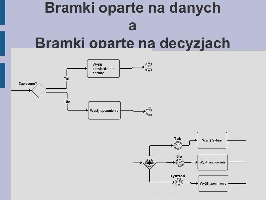 Bramki oparte na danych a Bramki oparte na decyzjach