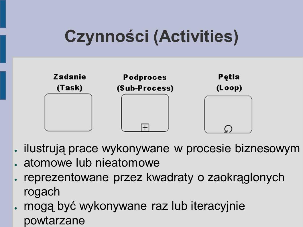 Czynności (Activities)