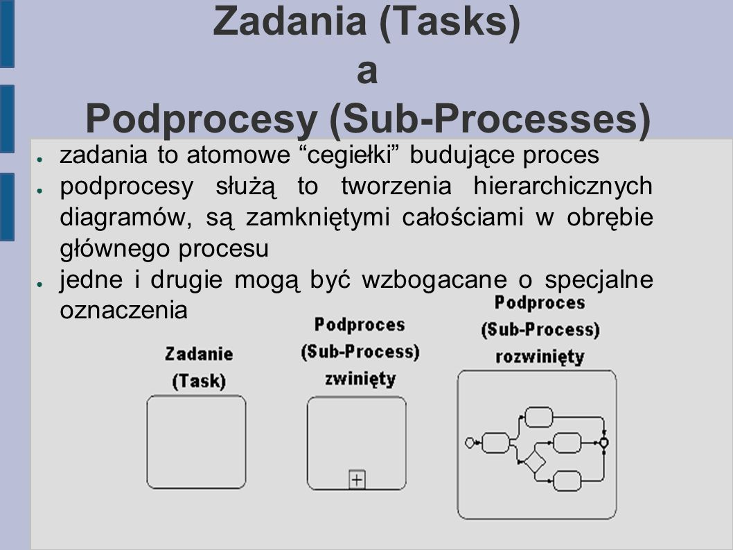 Zadania (Tasks) a Podprocesy (Sub-Processes)