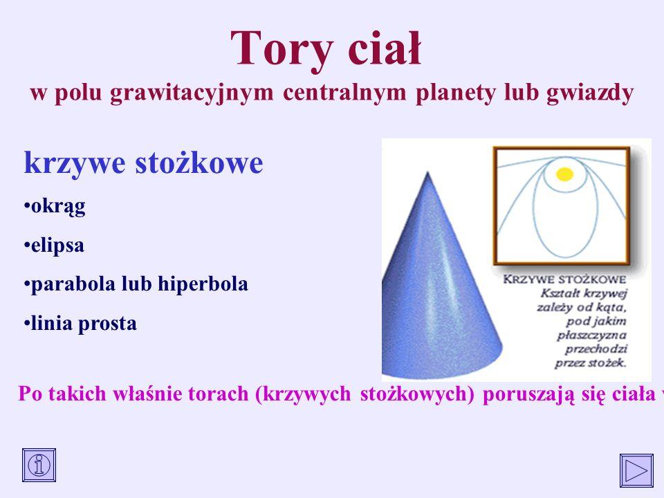 Tory ciał w polu grawitacyjnym centralnym planety lub gwiazdy