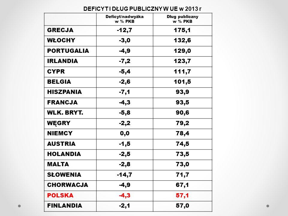 DEFICYT I DŁUG PUBLICZNY W UE w 2013 r