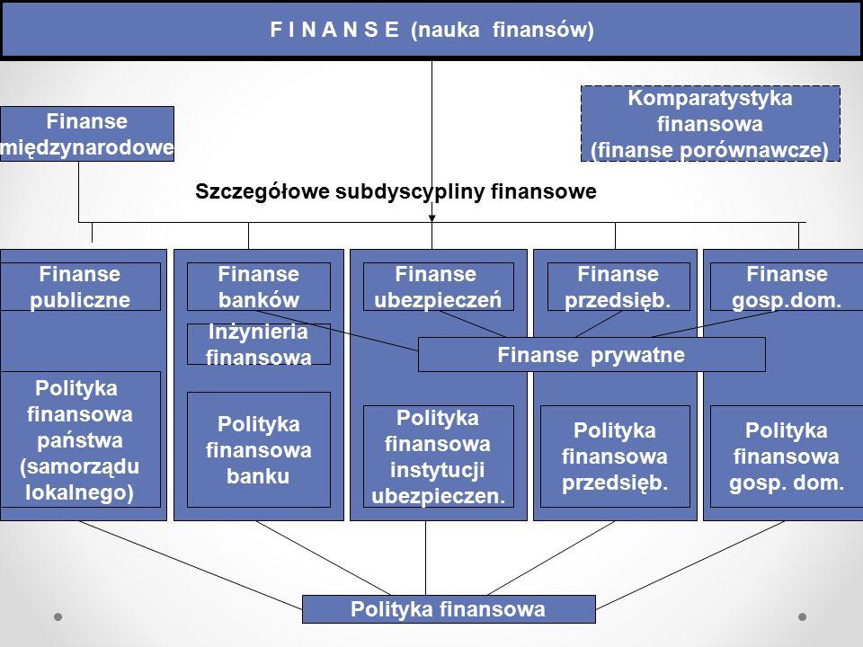 F I N A N S E (nauka finansów) (finanse porównawcze)