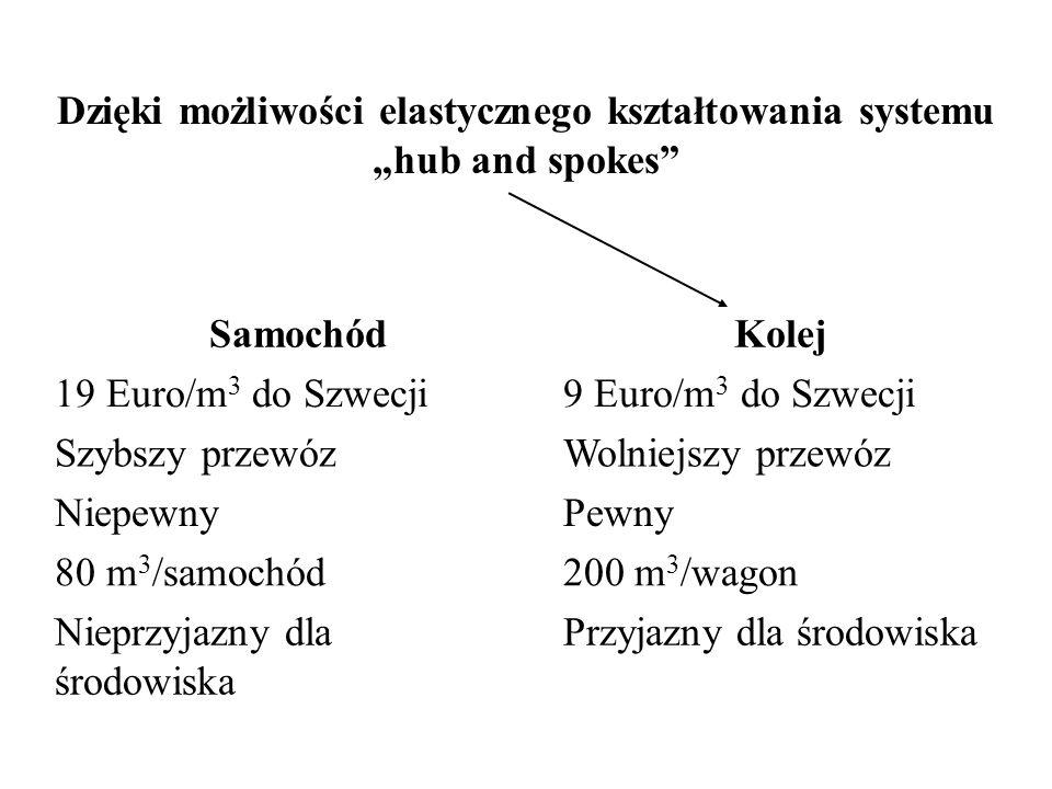"""Dzięki możliwości elastycznego kształtowania systemu """"hub and spokes"""