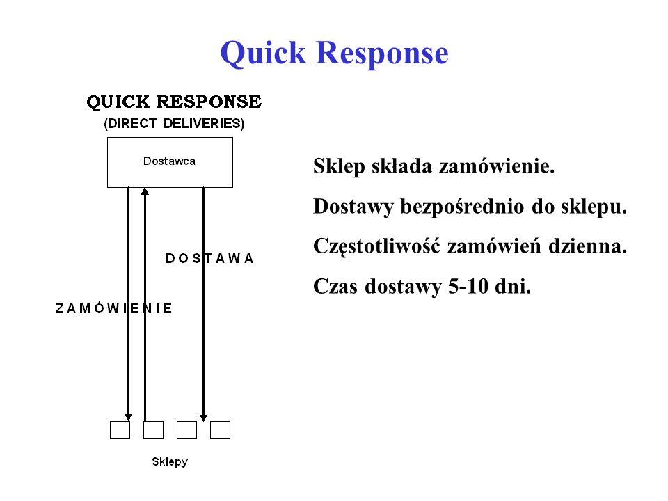 Quick Response Sklep składa zamówienie.
