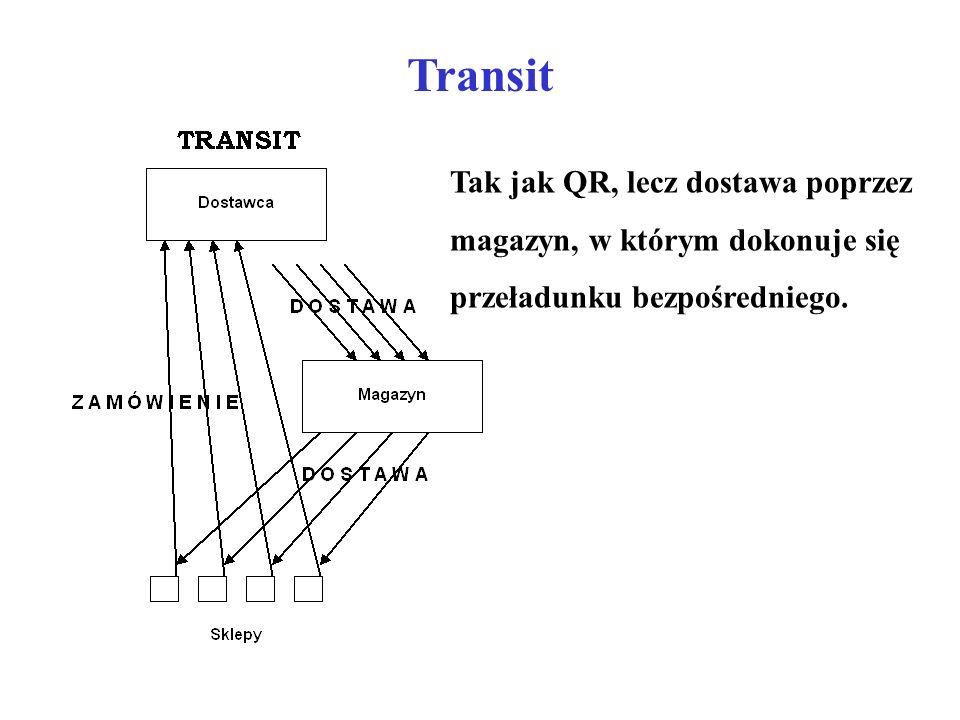 Transit Tak jak QR, lecz dostawa poprzez