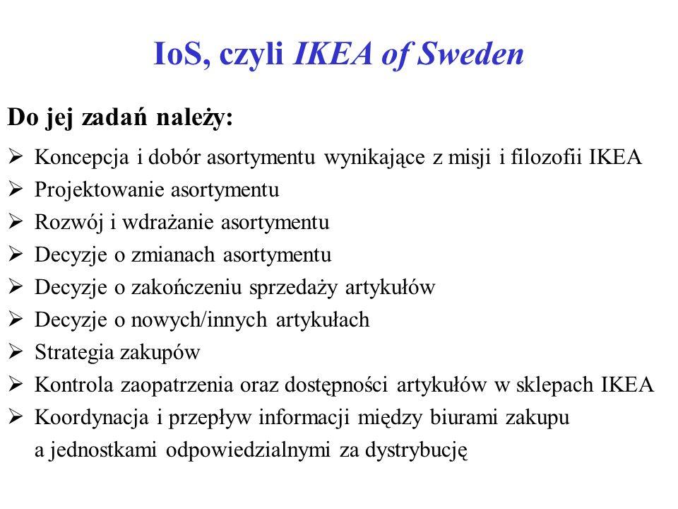 IoS, czyli IKEA of Sweden