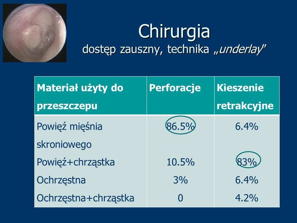 "Chirurgia dostęp zauszny, technika ""underlay"