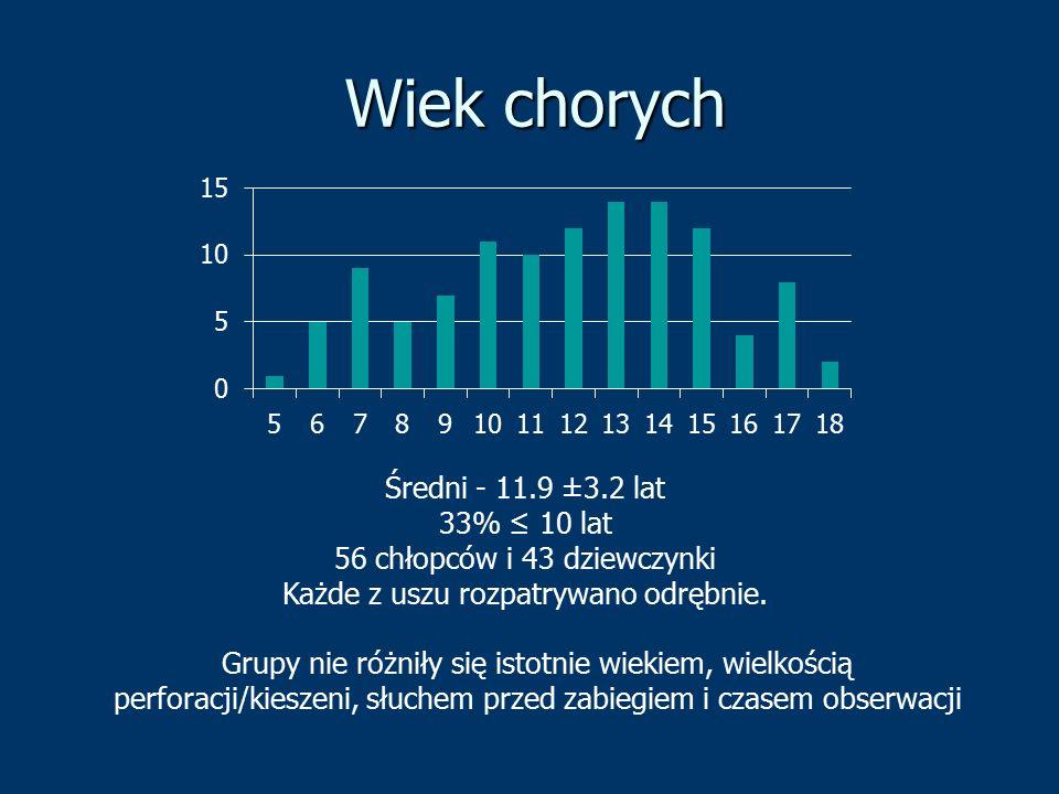 Wiek chorych Średni - 11.9 ±3.2 lat 33% ≤ 10 lat