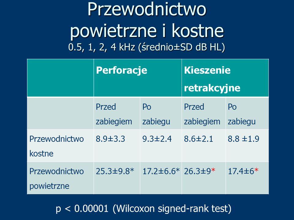 Przewodnictwo powietrzne i kostne 0.5, 1, 2, 4 kHz (średnio±SD dB HL)