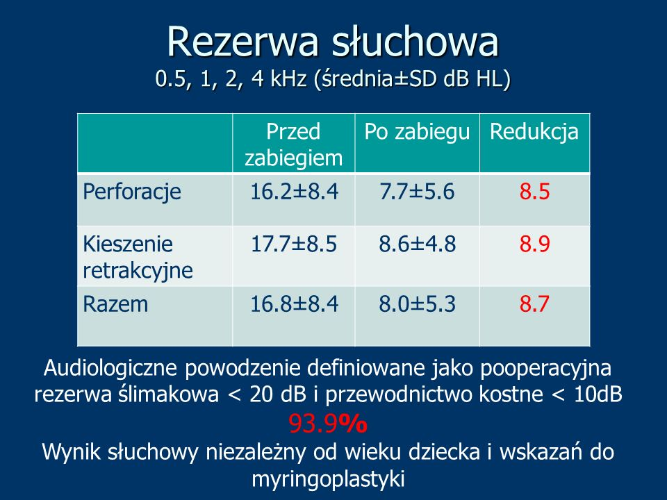 Rezerwa słuchowa 0.5, 1, 2, 4 kHz (średnia±SD dB HL)
