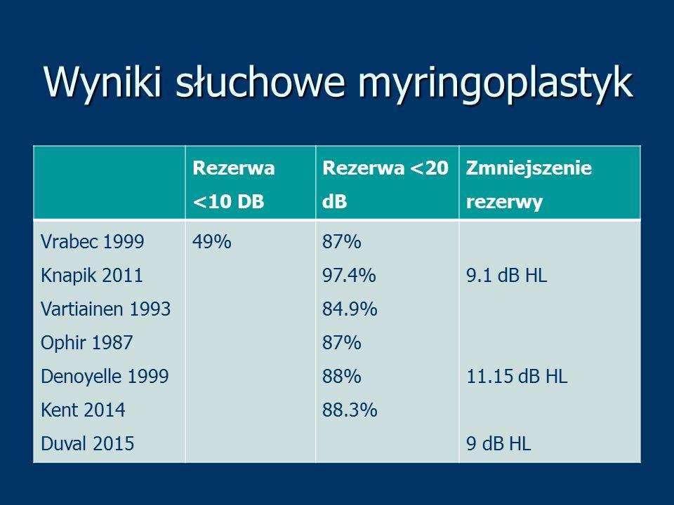 Wyniki słuchowe myringoplastyk