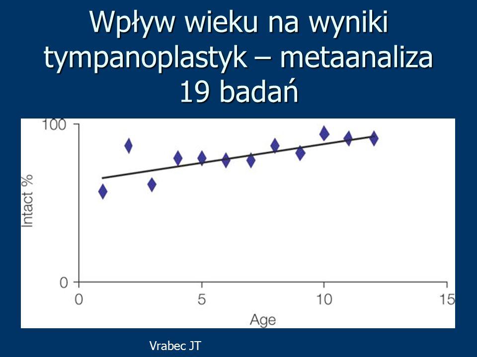 Wpływ wieku na wyniki tympanoplastyk – metaanaliza 19 badań