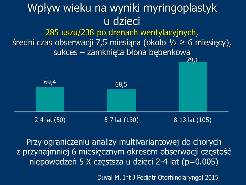 Wpływ wieku na wyniki myringoplastyk u dzieci 285 uszu/238 po drenach wentylacyjnych, średni czas obserwacji 7,5 miesiąca (około ½ ≥ 6 miesięcy), sukces – zamknięta błona bębenkowa