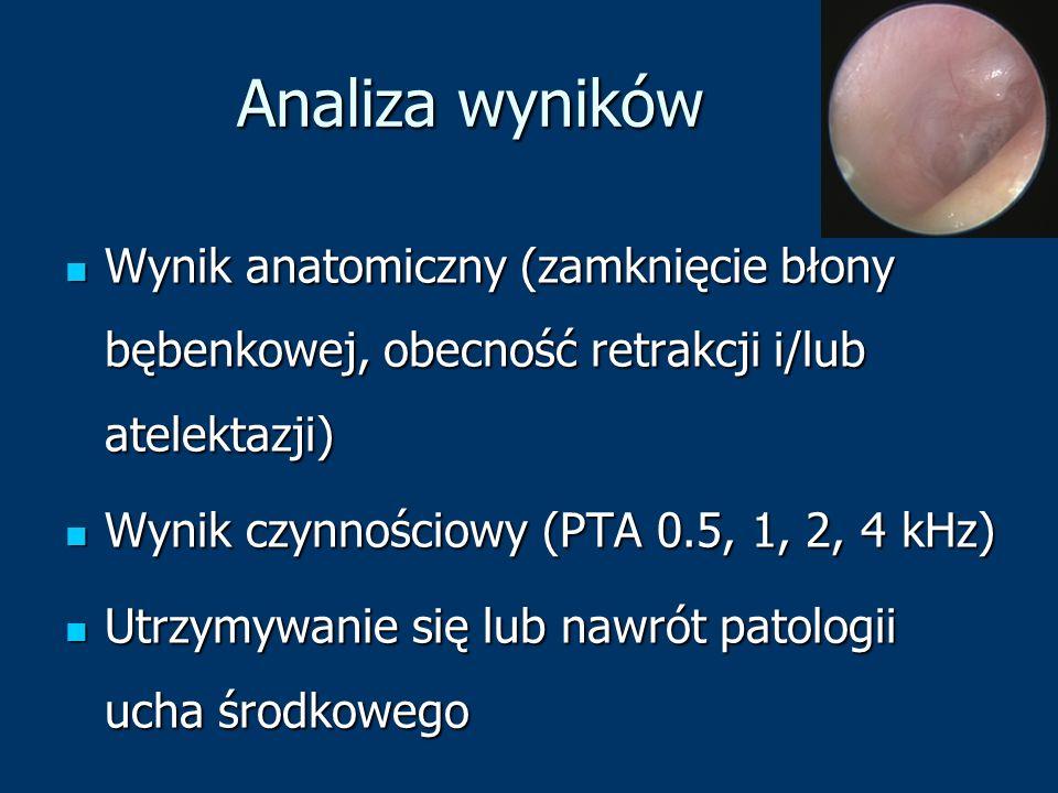 Analiza wyników Wynik anatomiczny (zamknięcie błony bębenkowej, obecność retrakcji i/lub atelektazji)