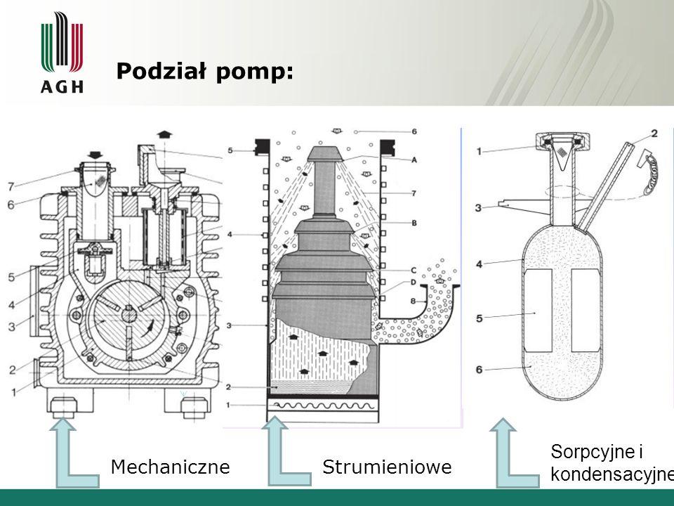 Podział pomp: Sorpcyjne i kondensacyjne Mechaniczne Strumieniowe