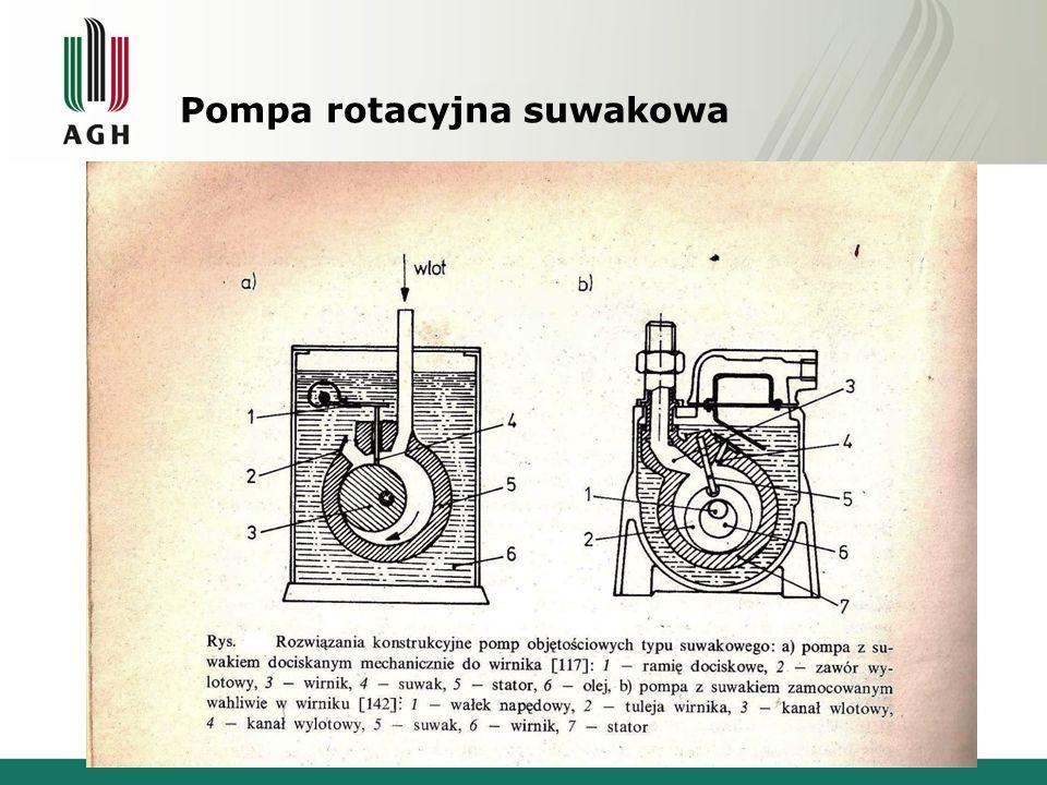 Pompa rotacyjna suwakowa