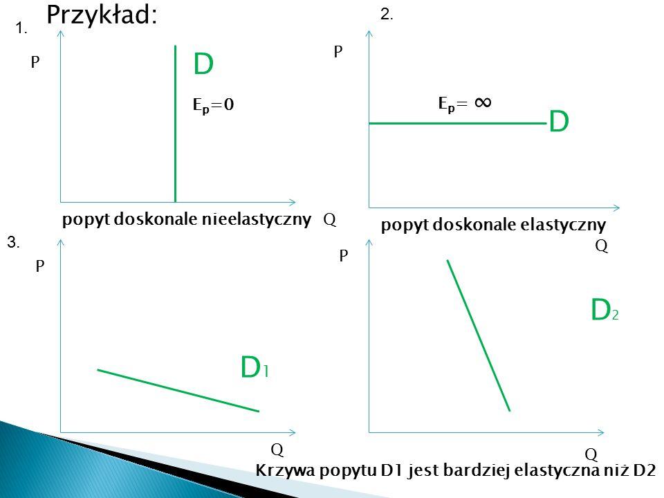 D D D2 D1 Przykład: 2. 1. P P Ep= ∞ Ep=0 popyt doskonale nieelastyczny