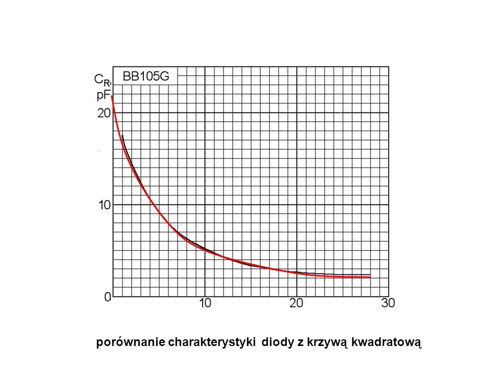 porównanie charakterystyki diody z krzywą kwadratową