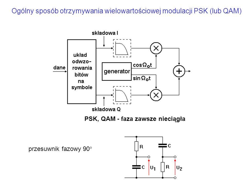Ogólny sposób otrzymywania wielowartościowej modulacji PSK (lub QAM)