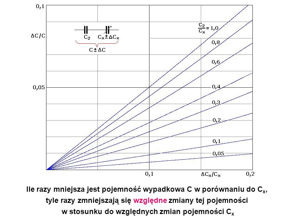 Ile razy mniejsza jest pojemność wypadkowa C w porównaniu do Cx,