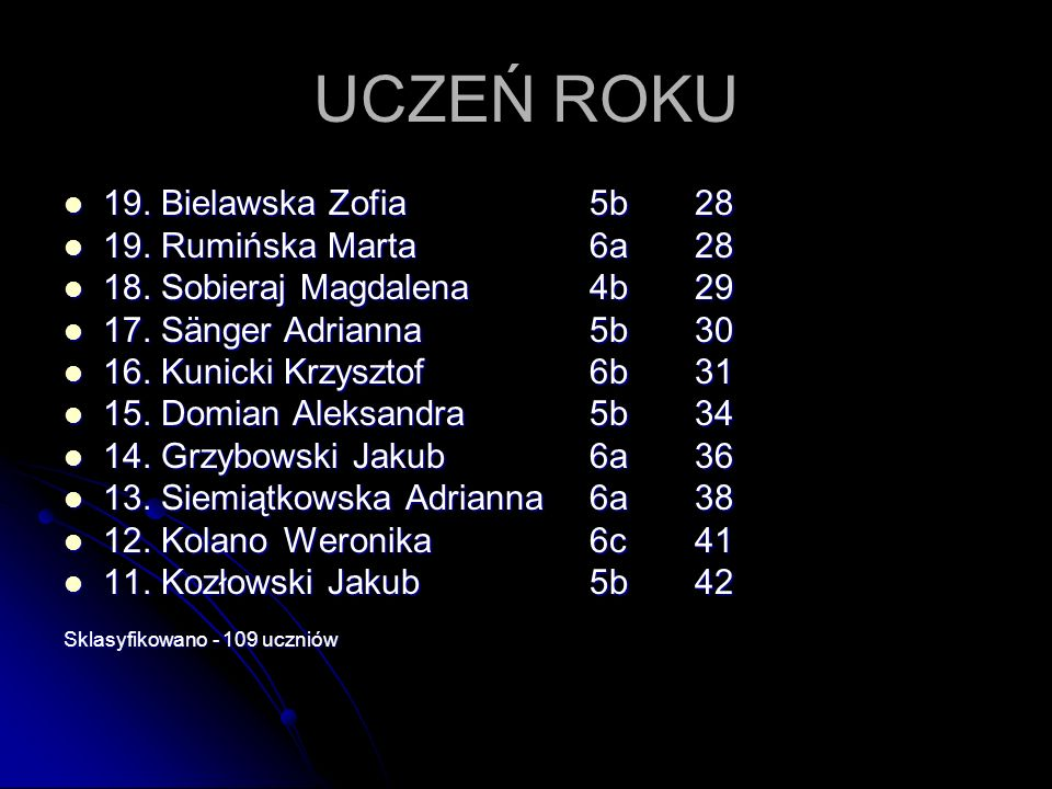 UCZEŃ ROKU 19. Bielawska Zofia 5b 28 19. Rumińska Marta 6a 28