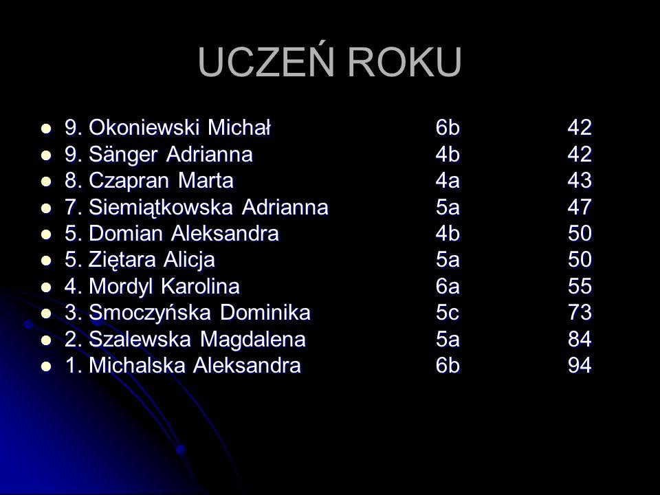 UCZEŃ ROKU 9. Okoniewski Michał 6b 42 9. Sänger Adrianna 4b 42