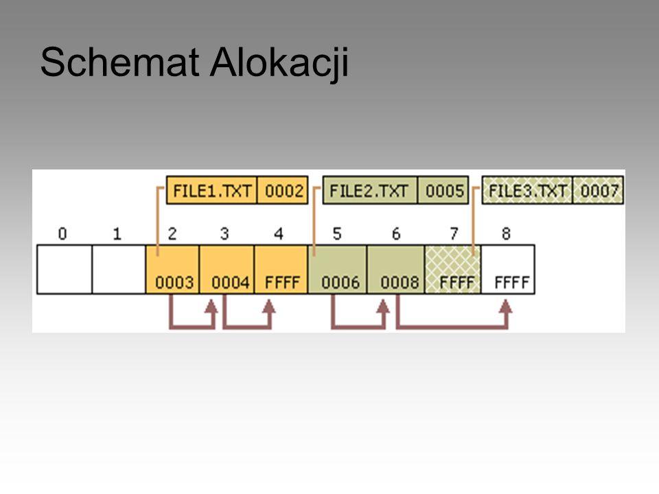 Schemat Alokacji