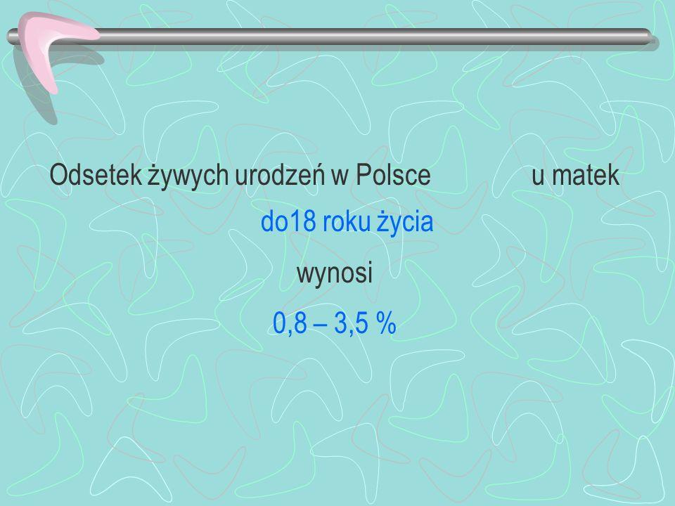 Odsetek żywych urodzeń w Polsce u matek do18 roku życia