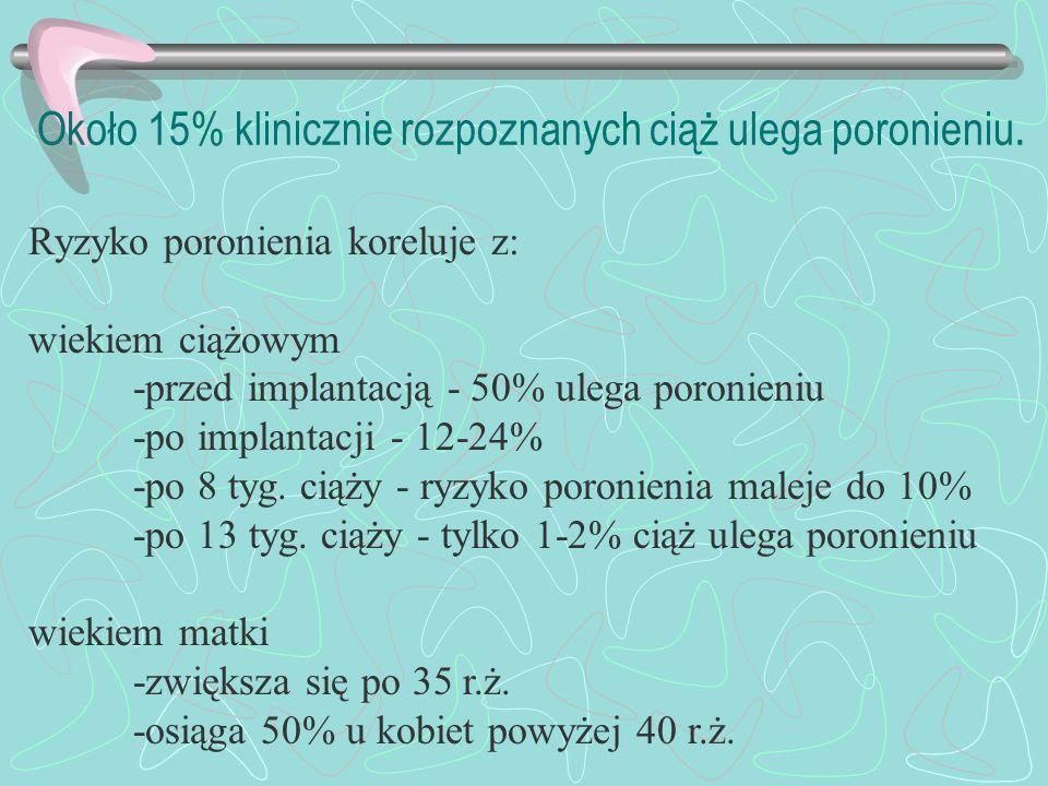 Około 15% klinicznie rozpoznanych ciąż ulega poronieniu.