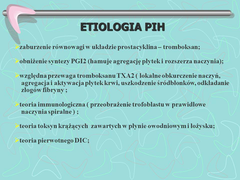 ETIOLOGIA PIH zaburzenie równowagi w układzie prostacyklina – tromboksan; obniżenie syntezy PGI2 (hamuje agregację płytek i rozszerza naczynia);