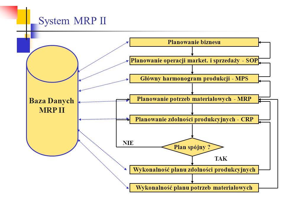 System MRP II Baza Danych MRP II Planowanie biznesu