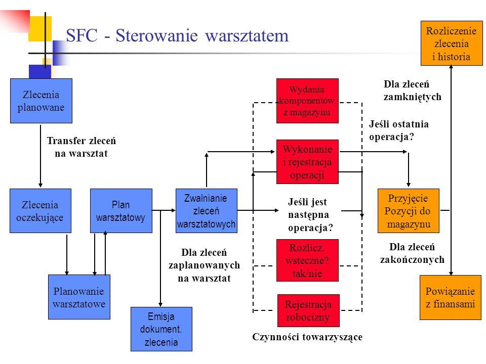 SFC - Sterowanie warsztatem