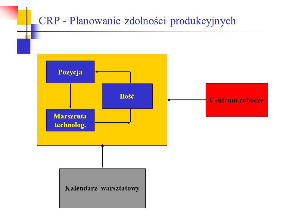 CRP - Planowanie zdolności produkcyjnych