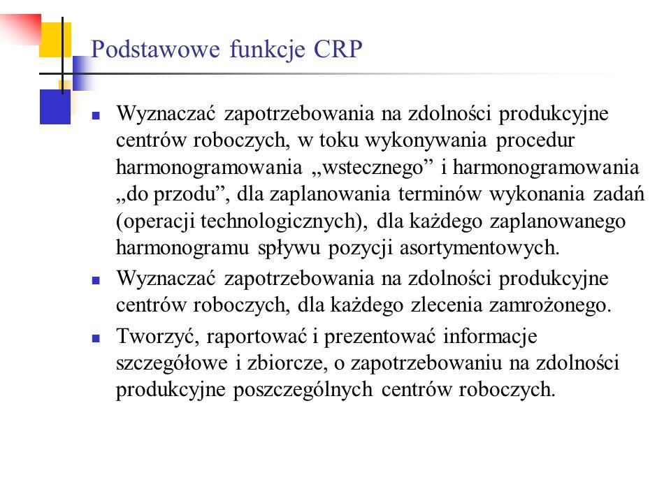 Podstawowe funkcje CRP