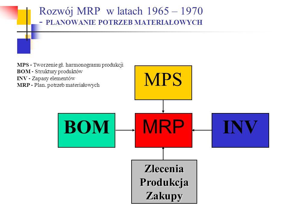 Rozwój MRP w latach 1965 – 1970 - PLANOWANIE POTRZEB MATERIAŁOWYCH