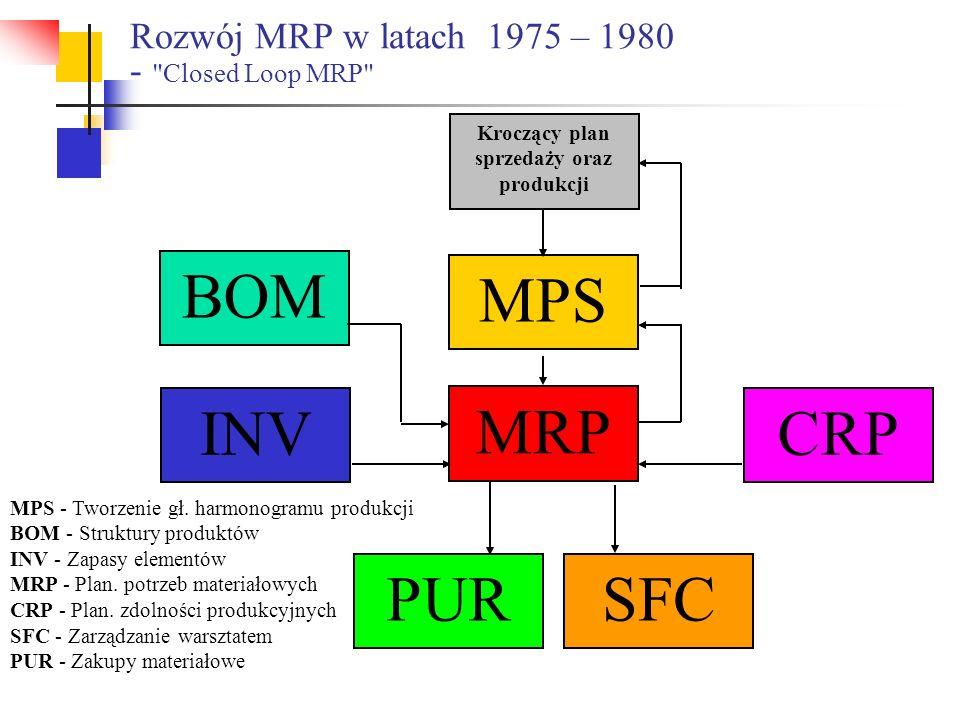 Rozwój MRP w latach 1975 – 1980 - Closed Loop MRP