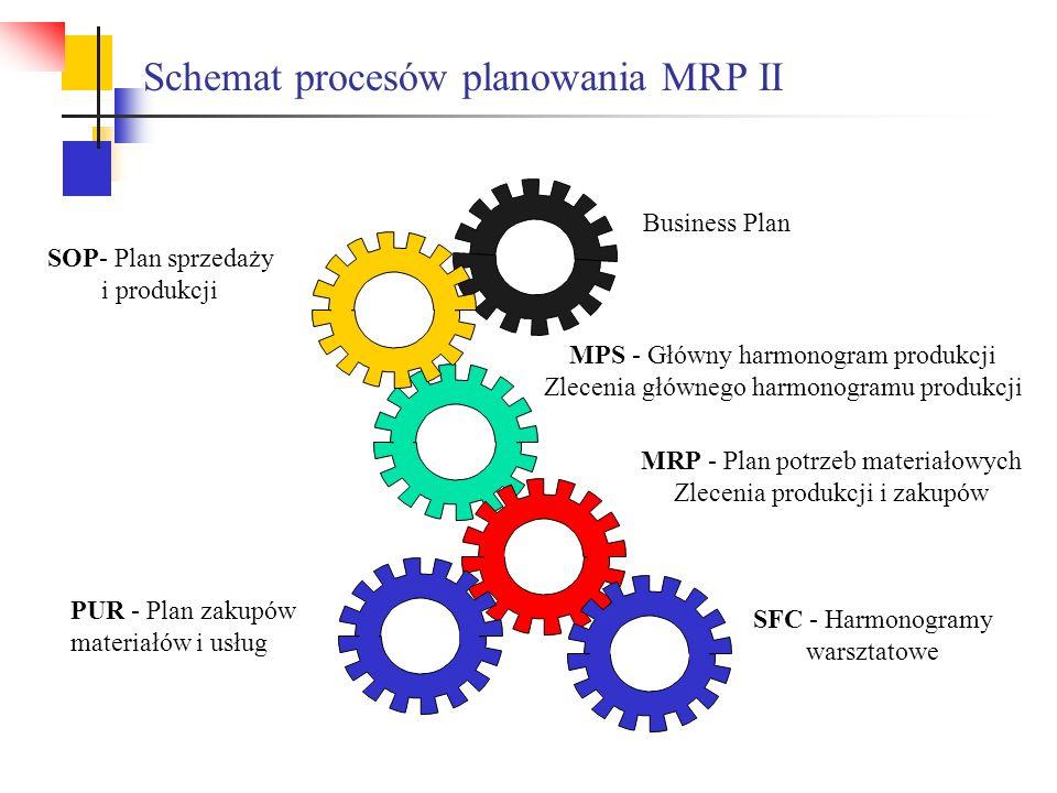 Schemat procesów planowania MRP II