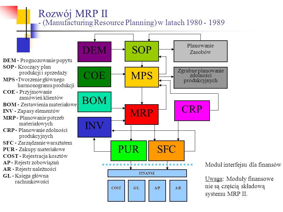 Rozwój MRP II - (Manufacturing Resource Planning) w latach 1980 - 1989